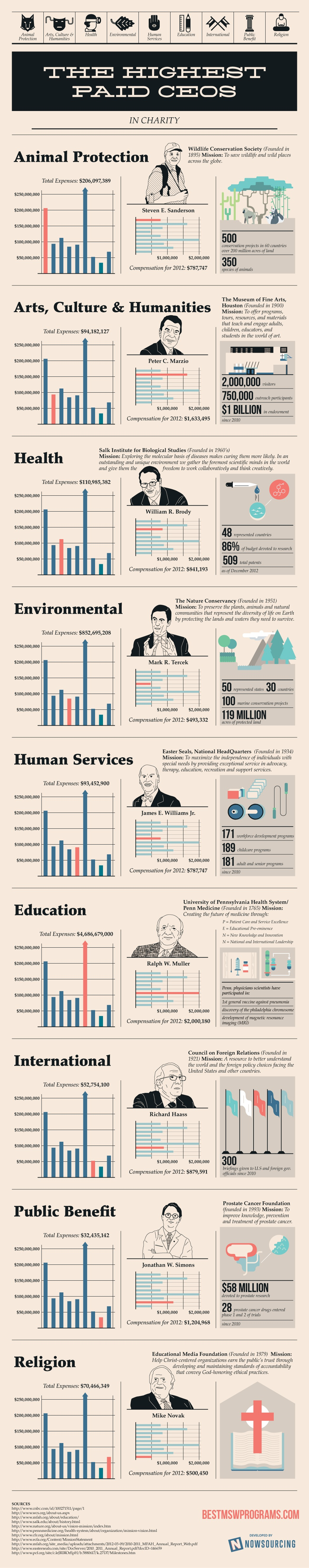The Highest Paid CEOs in Charity