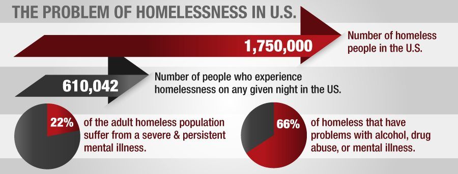 Mental-Illness-and-Homelessness1