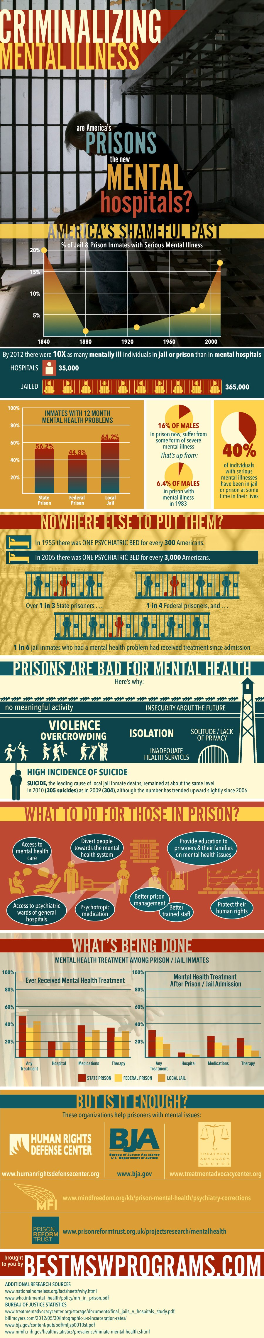Prisoners-with-mental-dis