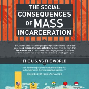 mass-incarceration